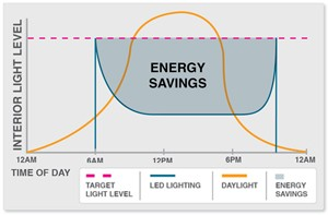 Daylight Harvesting Energy Savings Charted